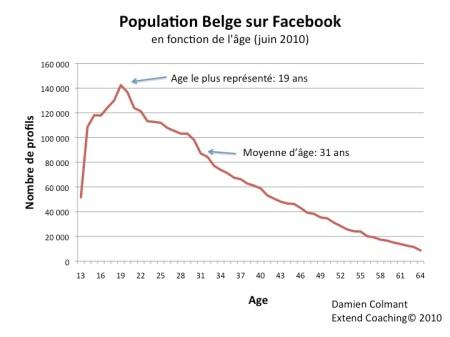 Population Belge sur Facebook en fonction de l'age