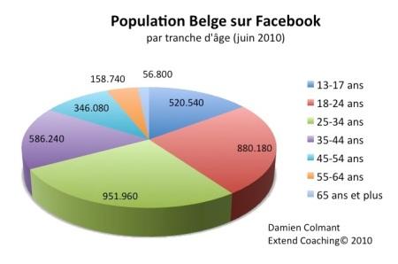 Population Belge sur Facebook par tranche d'age